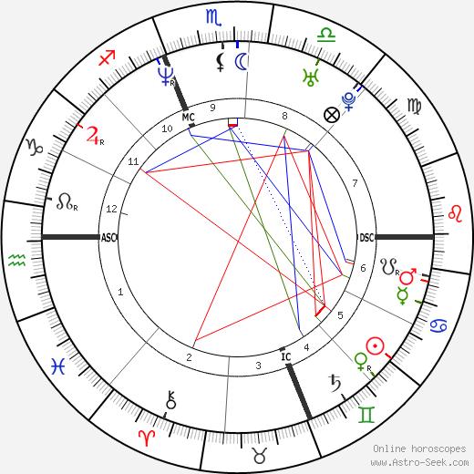 Daniel Cotnoir birth chart, Daniel Cotnoir astro natal horoscope, astrology