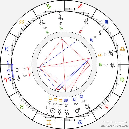 Dinand Woesthoff birth chart, biography, wikipedia 2019, 2020