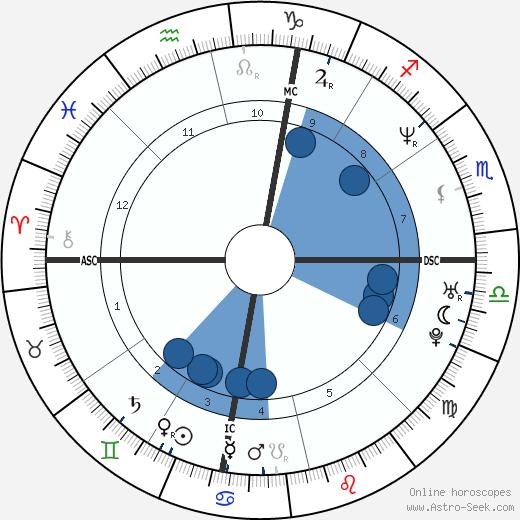 Eric Scheffer Stevens wikipedia, horoscope, astrology, instagram