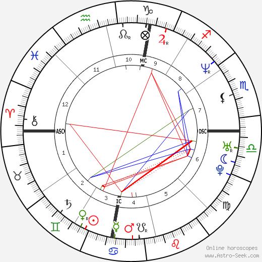 Eric Scheffer Stevens tema natale, oroscopo, Eric Scheffer Stevens oroscopi gratuiti, astrologia