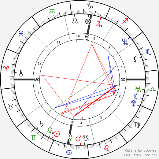 Eric Scheffer Stevens birth chart, Eric Scheffer Stevens astro natal horoscope, astrology