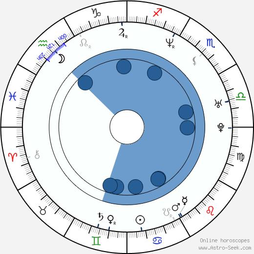 Ethan Dettenmaier wikipedia, horoscope, astrology, instagram