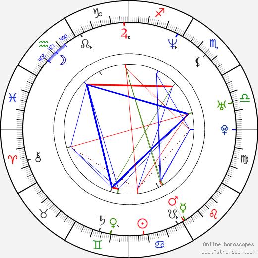 Ethan Dettenmaier tema natale, oroscopo, Ethan Dettenmaier oroscopi gratuiti, astrologia