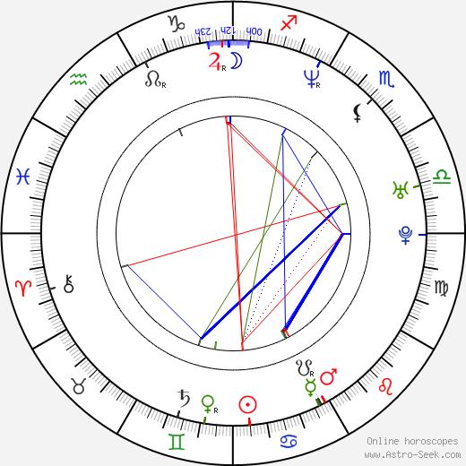 Eva Herzig день рождения гороскоп, Eva Herzig Натальная карта онлайн