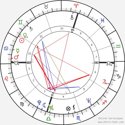 Frank Verlaque день рождения гороскоп, Frank Verlaque Натальная карта онлайн