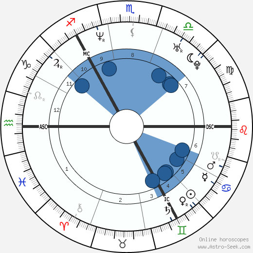 Gillian Bayford wikipedia, horoscope, astrology, instagram