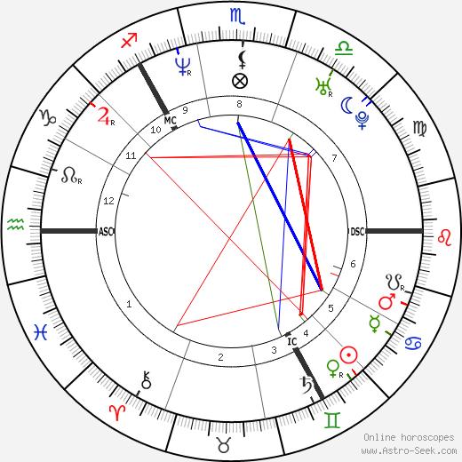 Gillian Bayford birth chart, Gillian Bayford astro natal horoscope, astrology