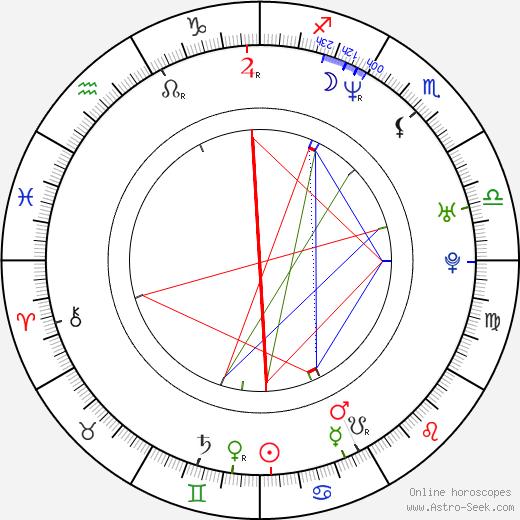 Henkka Hyppönen tema natale, oroscopo, Henkka Hyppönen oroscopi gratuiti, astrologia