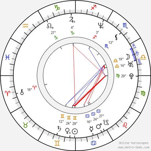 Humberto Bernardo birth chart, biography, wikipedia 2019, 2020