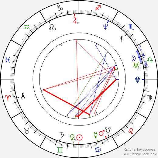 Humberto Bernardo birth chart, Humberto Bernardo astro natal horoscope, astrology