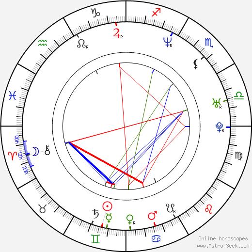 Hyun-seok Kim astro natal birth chart, Hyun-seok Kim horoscope, astrology