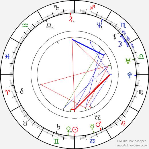 J. Robin Miller birth chart, J. Robin Miller astro natal horoscope, astrology