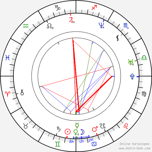 Jan Lepšík astro natal birth chart, Jan Lepšík horoscope, astrology