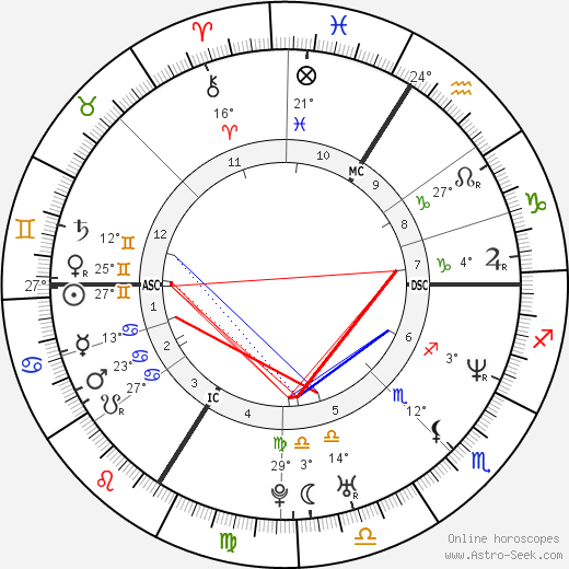 Jean dujardin astro birth chart horoscope date of birth for Age jean dujardin
