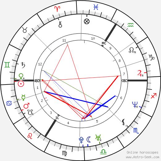 Jean Dujardin astro natal birth chart, Jean Dujardin horoscope, astrology