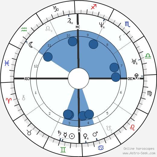 Jean-Marc Mormeck wikipedia, horoscope, astrology, instagram