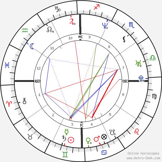 Жан-Марк Мормек Jean-Marc Mormeck день рождения гороскоп, Jean-Marc Mormeck Натальная карта онлайн