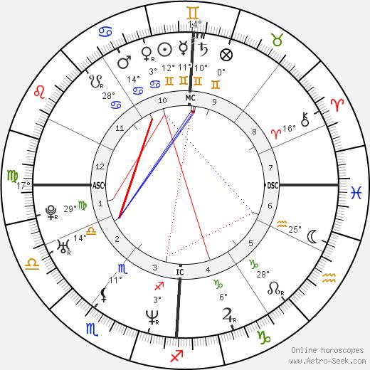 Julie Gayet birth chart, biography, wikipedia 2019, 2020