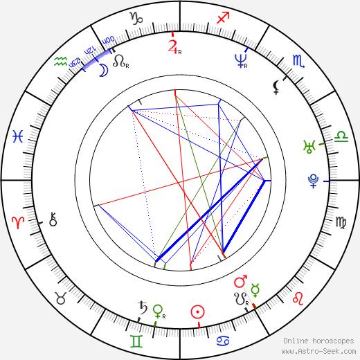 Kensuke Yoshitomi birth chart, Kensuke Yoshitomi astro natal horoscope, astrology