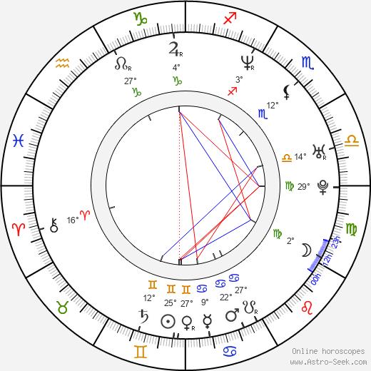 Kiko Loureiro birth chart, biography, wikipedia 2020, 2021