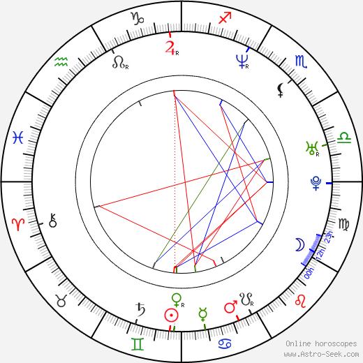Kiko Loureiro birth chart, Kiko Loureiro astro natal horoscope, astrology