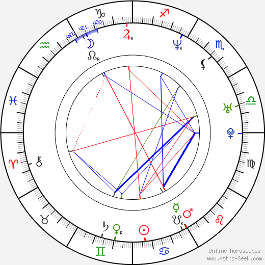 Maria Butyrskaya birth chart, Maria Butyrskaya astro natal horoscope, astrology