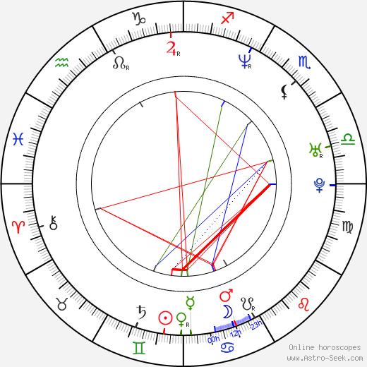 Martin Ballantyne birth chart, Martin Ballantyne astro natal horoscope, astrology