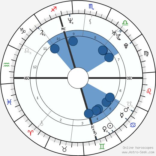 Max Louarn wikipedia, horoscope, astrology, instagram