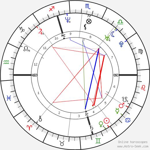 Max Louarn birth chart, Max Louarn astro natal horoscope, astrology