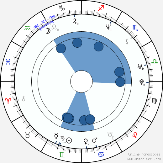 Mike Dunham wikipedia, horoscope, astrology, instagram