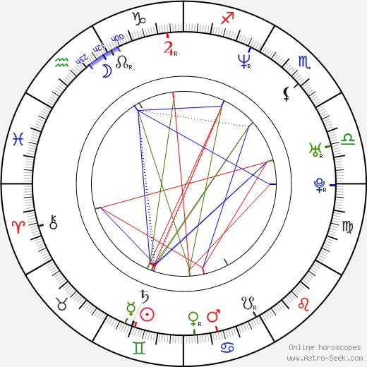 Mike Dunham birth chart, Mike Dunham astro natal horoscope, astrology