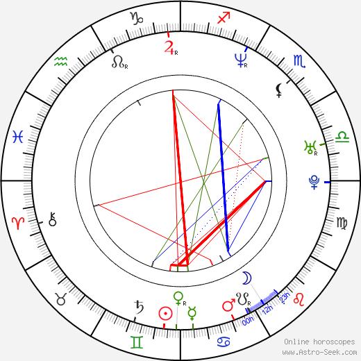 Molly Parker birth chart, Molly Parker astro natal horoscope, astrology