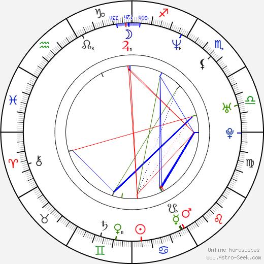 Pierre Garand birth chart, Pierre Garand astro natal horoscope, astrology