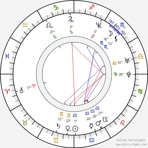 Plutarco Haza birth chart, biography, wikipedia 2020, 2021