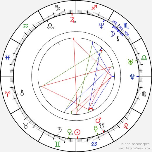 Plutarco Haza birth chart, Plutarco Haza astro natal horoscope, astrology