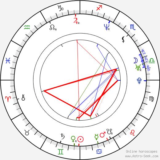 Rahul Khanna birth chart, Rahul Khanna astro natal horoscope, astrology