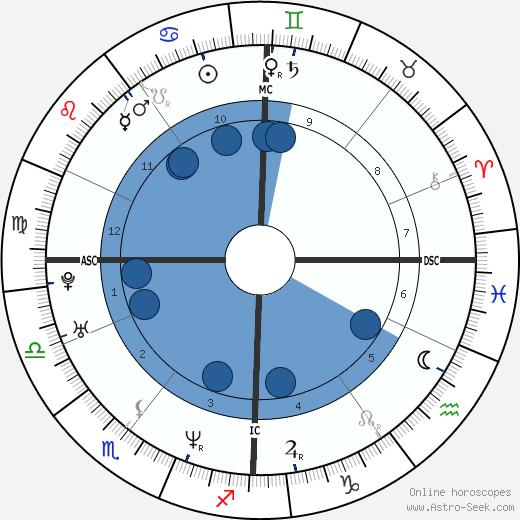 Sandra Cam wikipedia, horoscope, astrology, instagram