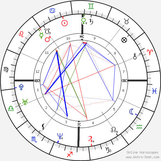 Sandra Cam день рождения гороскоп, Sandra Cam Натальная карта онлайн