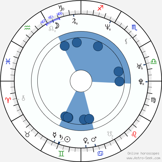 Sang-kyung Kim horoscope, astrology, sign, zodiac, date of birth, instagram