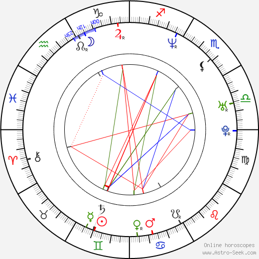 Sang-kyung Kim birth chart, Sang-kyung Kim astro natal horoscope, astrology