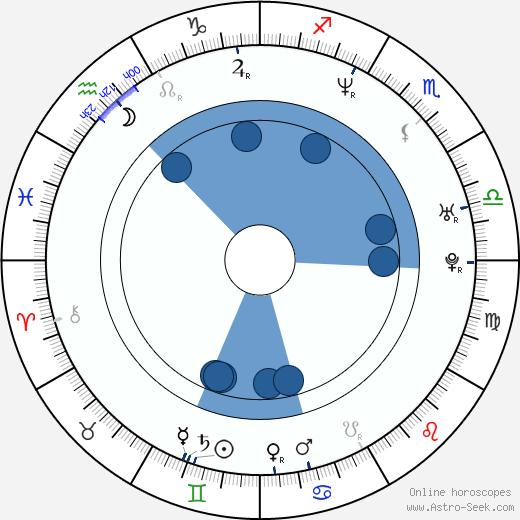 Simon Staho wikipedia, horoscope, astrology, instagram