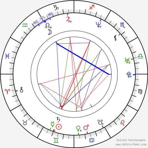 Stine Stengade birth chart, Stine Stengade astro natal horoscope, astrology