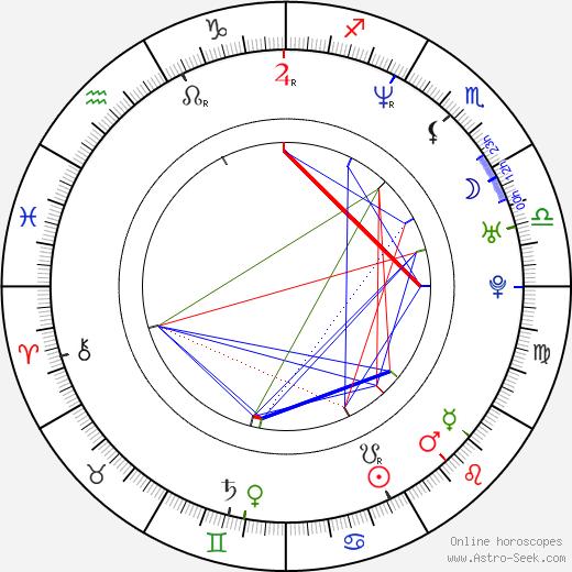 Abel Korzeniowski astro natal birth chart, Abel Korzeniowski horoscope, astrology