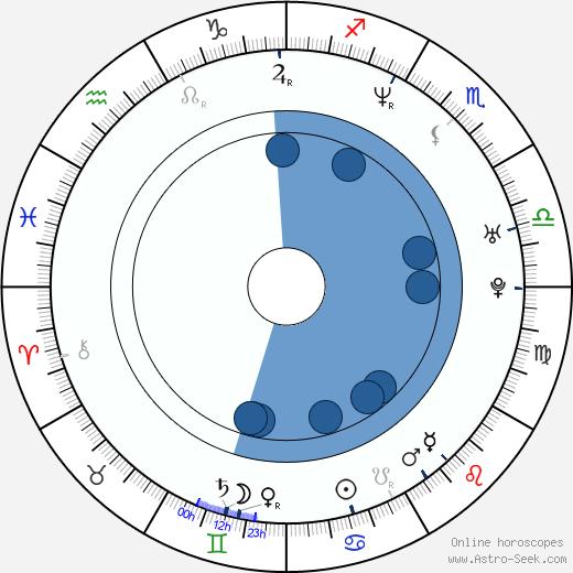 Acuši Takahaši wikipedia, horoscope, astrology, instagram