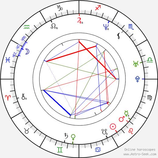 Alena Antalová astro natal birth chart, Alena Antalová horoscope, astrology
