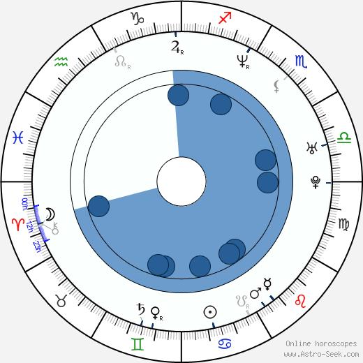 Andrea Prenghyová wikipedia, horoscope, astrology, instagram