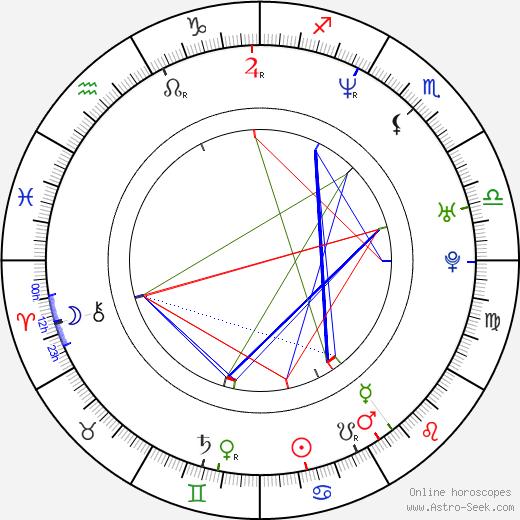 Andrea Prenghyová astro natal birth chart, Andrea Prenghyová horoscope, astrology