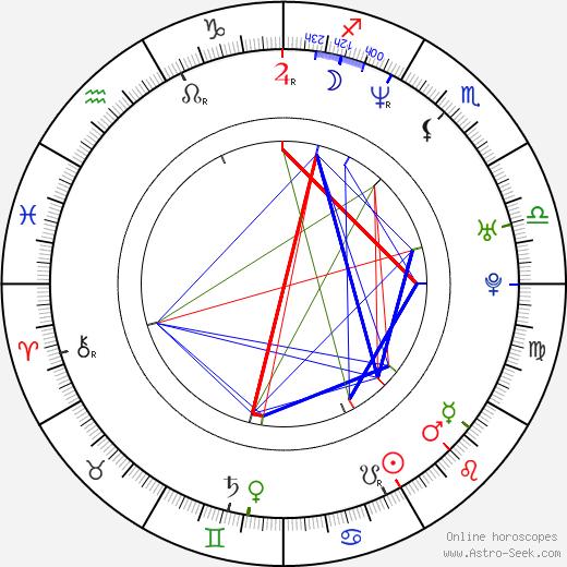 Angela Little birth chart, Angela Little astro natal horoscope, astrology
