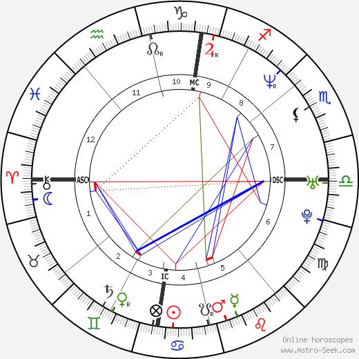 Ben Tari birth chart, Ben Tari astro natal horoscope, astrology