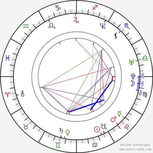 Beth Ostrosky birth chart, Beth Ostrosky astro natal horoscope, astrology